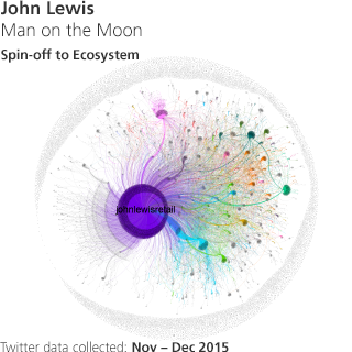 John Lewis - Man on the moon - Spin-off to Ecosystem