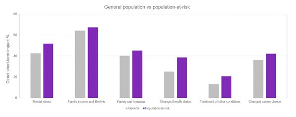 General population vs at risk 1