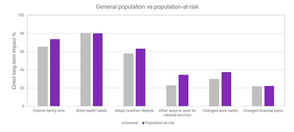 General population vs at risk 2