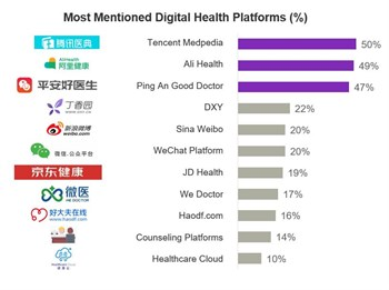 Health platforms mentions