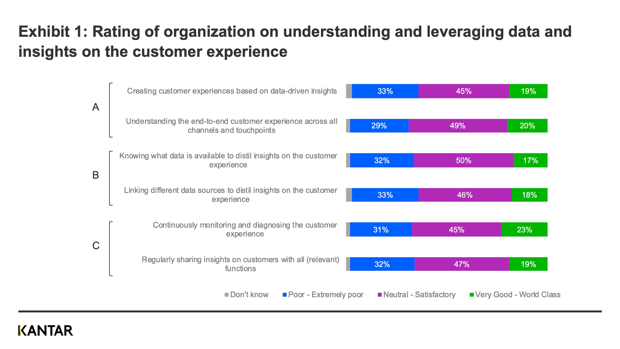 Rating understanding and leveraging data on cx