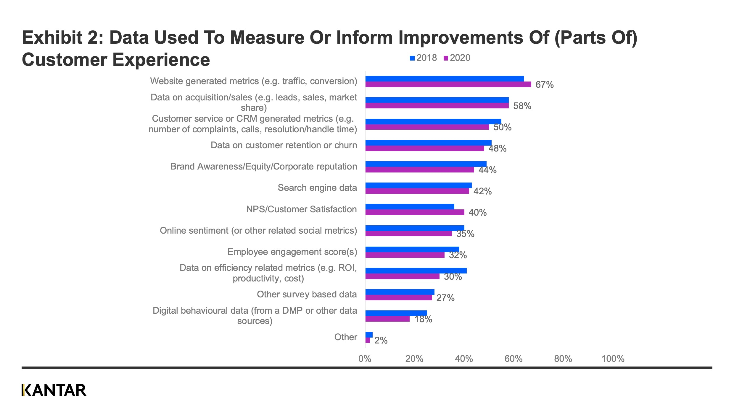Data used to improve cx
