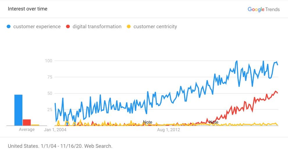 Customer experience interest over time